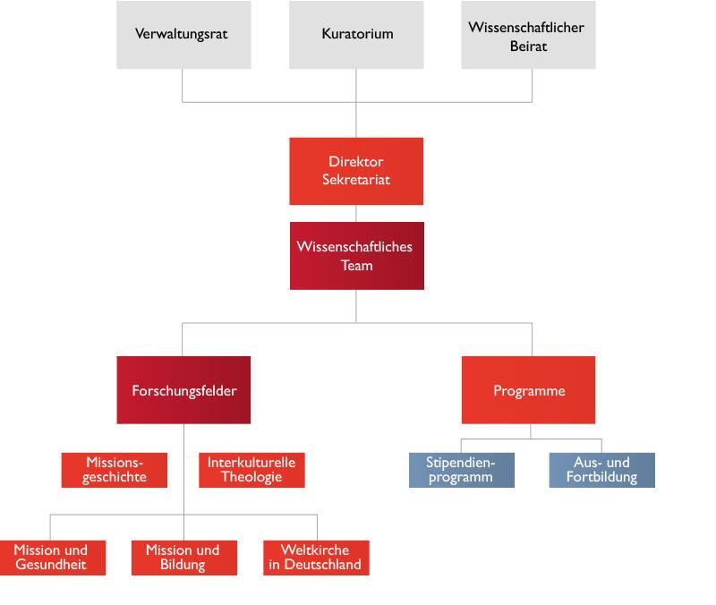 Organigramm des IWM